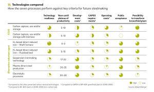 Roland Berger vergleicht diverse Technologien zur CO2-Reduktion in der Stahlindustrie.