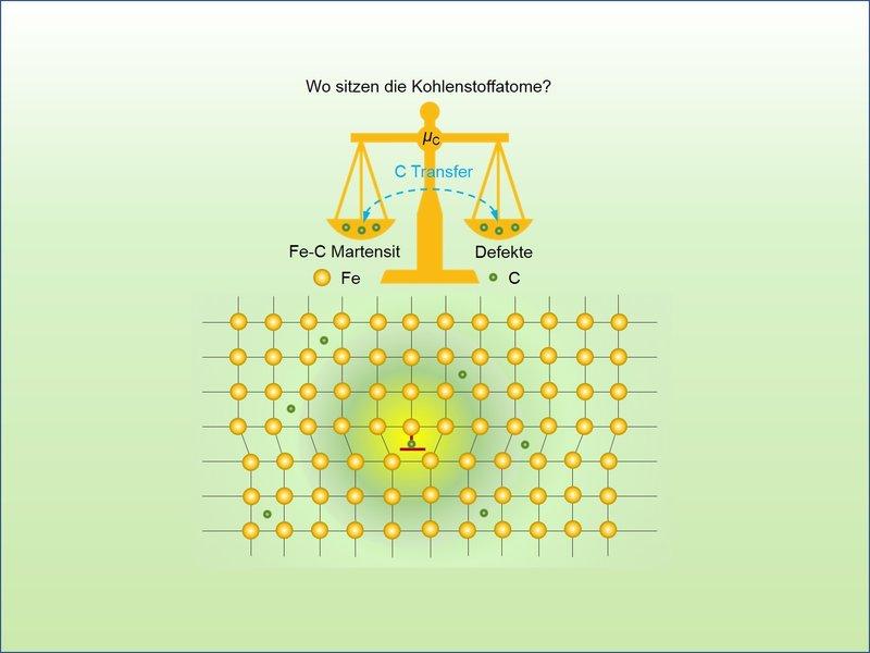 Anordnung von Kohlenstoffatomen