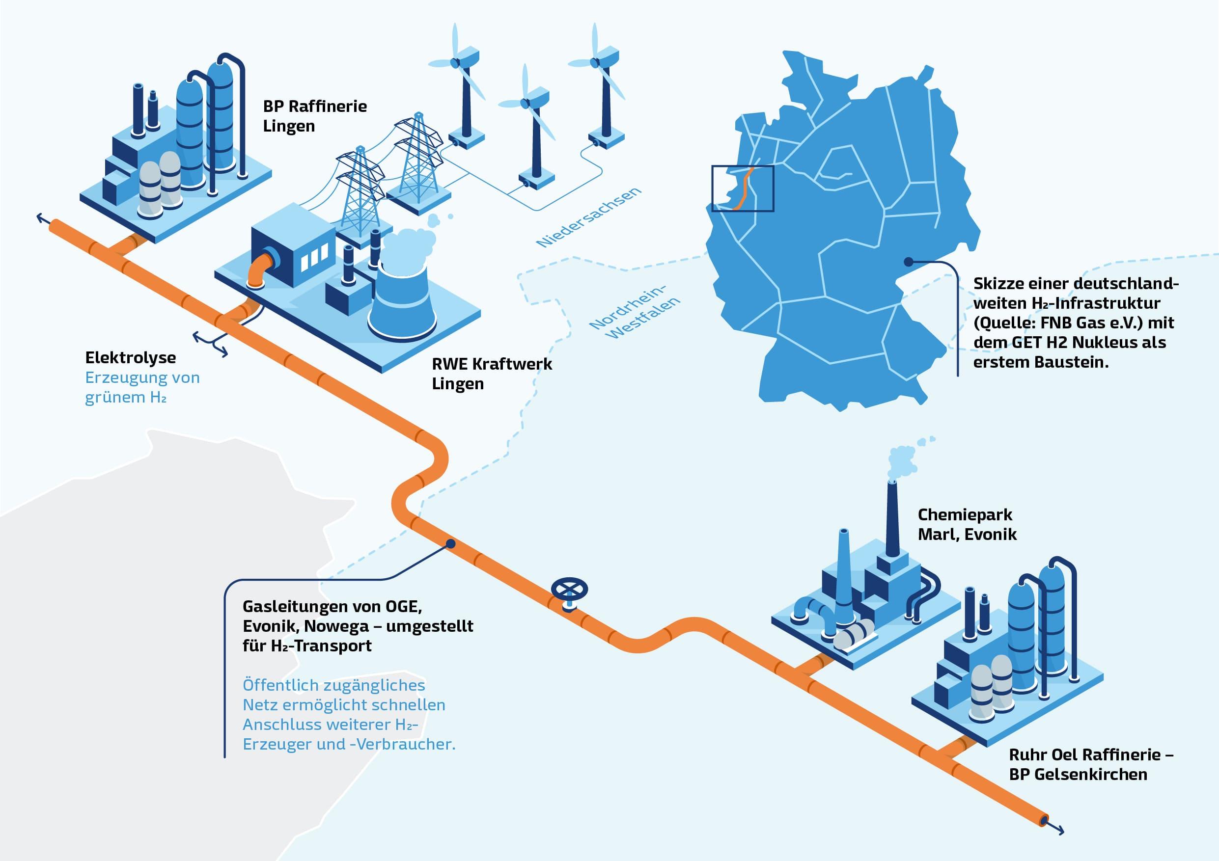 """Infografik zum Projekt """"GET H2"""""""