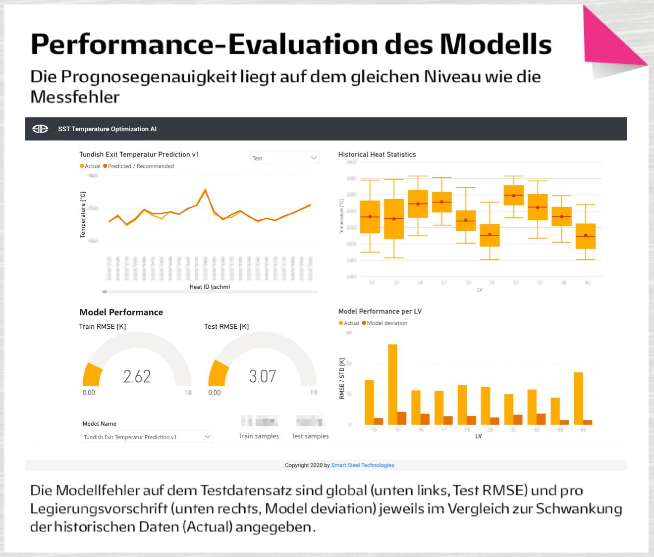 Performance-Evaluation des Modells