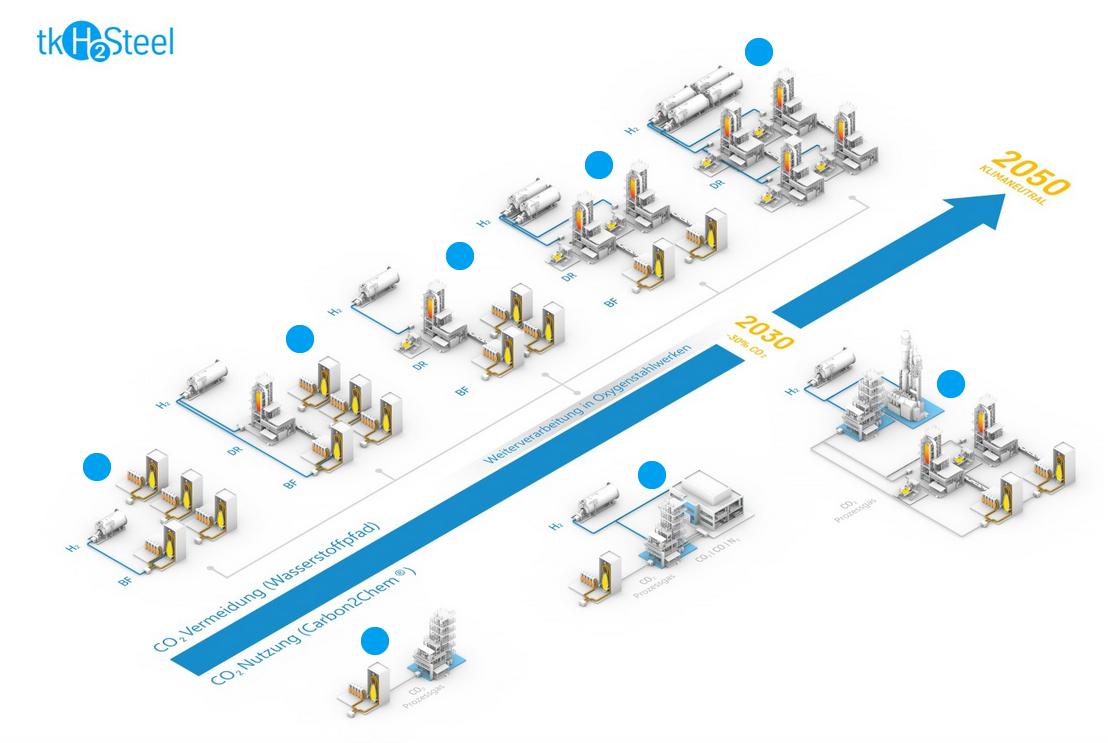 Wasserstoff-Konzept von Thyssenkrupp Steel Europe